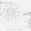 ゲイル・ルービン『性を考える セクシュアリティの政治に関するラディカルな理論のための覚書』個人的要約メモ