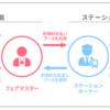 [今週のトレード] 2020/7/24 年初来プラ転