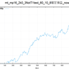 バックテストチェック(mp16_2資産曲線)