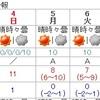 5日以降寒さ続く