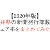 【2020年版】福井県の新聞発行部数とシェア率を新聞社ごとにまとめてみた。