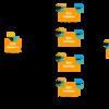 ElasticsearchでXFSとBtrfsを容量削減目的で比較してみた