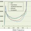 1000 人ゲノムプロジェクトJPT データの活用⑤