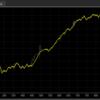 cAlgo の高頻度アルゴ、各通貨のバックテスト(ティックデータ)
