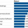 直近10年間でリターンの高いS&P500企業トップ10