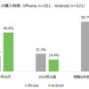 Androidを使っている人がもっともほしい格安SIMは『楽天モバイル』!