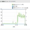 VS CodeのRemote DevelopmentでSSHアクセスすると接続先の高負荷状態が続く問題と対応