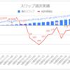 【毎日100円積立/簡単なFX少額投資】運用21週目のスワップ不労所得は+13.9円(累計177.1円)でした