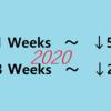 ヒット曲の最終的なHot 100成績 + おまけ 【2020】
