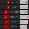 【プレミアリーグ第5節 アーセナル VS ハル・シティ】 4発快勝。ジャカの豪快ミドル弾炸裂!