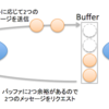 Reactive Streamsとは?