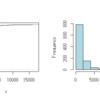 一般化パレート分布をデータに当てはめる