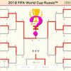 iPhone, iPadで、サッカーワールドカップ2018・ロシア大会のスコアを記録・シミュレーションできるアプリを作りました。【無料】