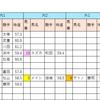 【データ分析】2018/10/13-京都-11R-大原S芝2000