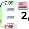 金価格2000USD/oz 自国通貨建て国債は「デフォルトしないが、デフォルトしている」 新型コロナは?