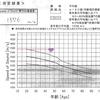 超音波骨密度測定