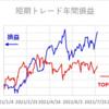 短期トレード結果_210727(火)