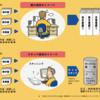 【スキャナ保存】スキャナ保存導入後の業務フロー例。