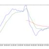 AWS自動売買システム 解析編