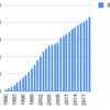 1990年から堀場製作所を積み立てるとどうなるか