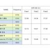 JAPAN DRONE LEAGUE Round6 組み合わせ&コース