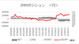 「円ネットショート横ばい、ユーロロング拡大」【今週のIMMポジション】2021/5/31