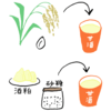 ブーム中の発酵食品「甘酒」は、今こそ飲むべき!(その1:種類と健康効果)