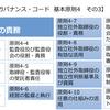 コーポレートガバナンス・コード⑨〜基本原則4:取締役会等の責務/その3(独立社外取締役)〜