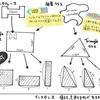 抽象クラスとインターフェース | Kotlin
