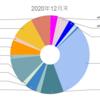 【資産記録】2020年12月末&年間収支