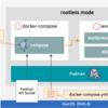 【Podman v3】ルートレスモードでdocker-composeを実行する