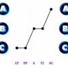 交流分析とエゴグラム