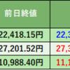 株式投資 65日目:レーザーテック(6920)大幅下落(前日比-990円(-10.80%)の終値8,180円)