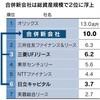 三菱UFJリースと日立キャピタル合併