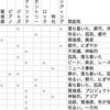 【販売】iMovieのBGM解説リスト - Gumroad