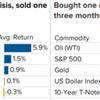 過去のデータ「中東地域で衝突が起こると、3か月後の株式リターンは+2.8%」
