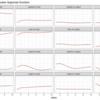 Rで動学的パネルデータ分析:plm、panelvarパッケージをつかったGMM推定