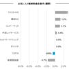 お気に入り銘柄の株価変動(7月24日週)
