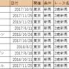 【血統分析】2018/10/14-東京-3R-2歳新馬芝1600