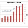 「年俸1億円以上」の経営者が過去最多に…日本人トップは?  なぜ高額報酬が増えているのか