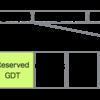 resize2fsコマンドはどのようにして1秒未満での容量拡張を実現しているのか