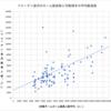 ツエーゲン金沢のホーム入場者数はy=0.46x+1148であるという説