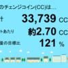 4月分の千葉市緑区高田町1号発電所のチェンジコイン合計は33,739CCでした!