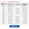 【速報】奈良マラソン2018