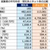 【現代ビジネス】経産省が目論むITエンジニア「年収倍増計画」は実現できるか 平均600万円→1200万円に?