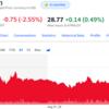 AT&TがDirecTV分離するも、株価は反応せず(泣)