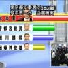 【速報】都知事選、舛添要一氏が当選確実・・・・・・ - 政経ch