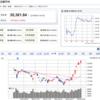 【明日の超勘株ニュース】中・長期的な上昇トレンド入りしている可能性が見られます。