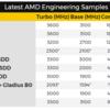 AMDの未知のCPU&NVIDIAがVolta世代のTesla V100発表
