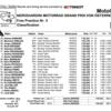 ★MotoGP2016オーストリアGP FP3結果